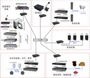 数字网络广播系统IP扩声系统