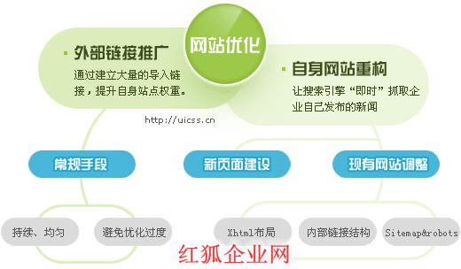 郑州网站优化公司之SEO如何才能写一篇好的文章