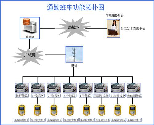通勤班車管理系統,車企單位班車系統,乘車數據統計系統