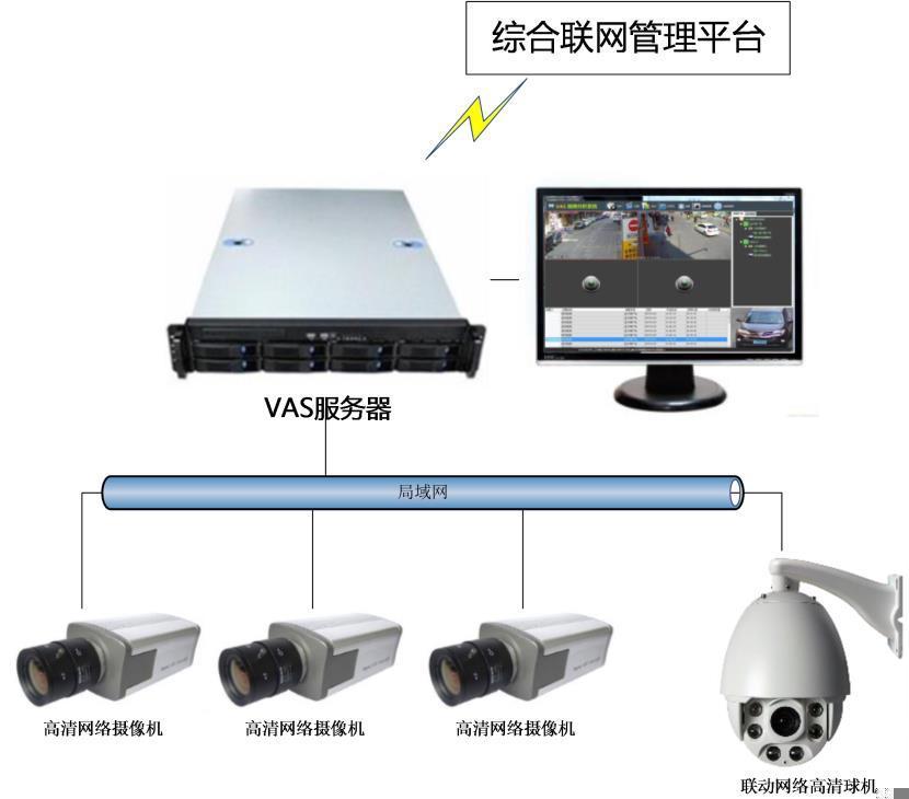 深圳融合永道VAS 深度学习智能视频分析系统