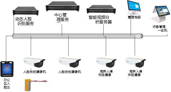 深圳融合永道智慧社區人車通行與周界預警系統