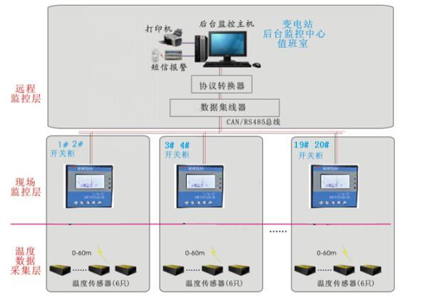 泰恩科技 變電站高壓電力無線測溫方案