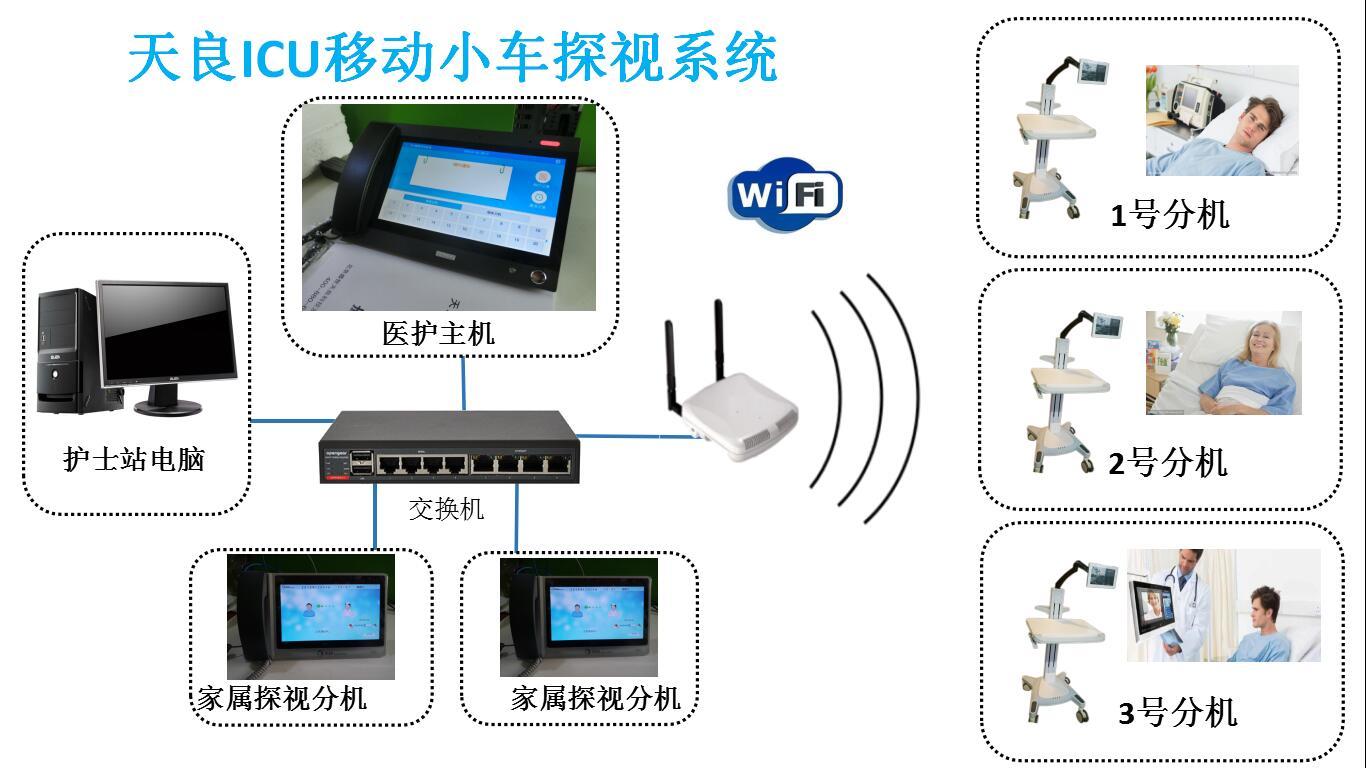 北京天良医护病房ICU探视系统