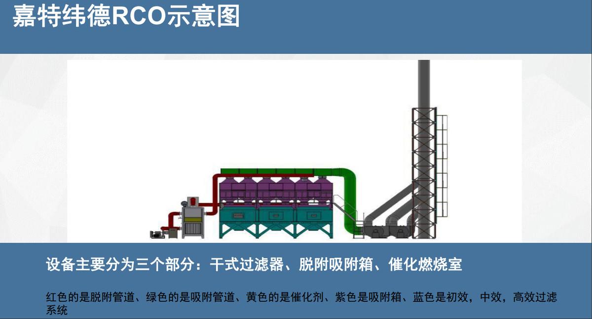 rco催化燃烧设备三大主体设备图及工作流程讲解