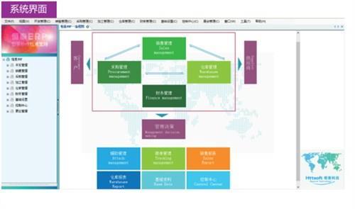 面料企业?#20132;?#34701;合项目怎么能离开ERP_恒泰纺织ERP_专业面料织染erp免费试用版