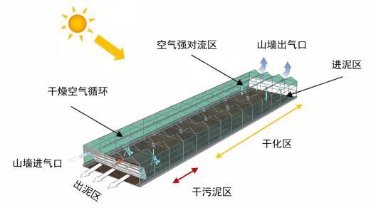 太阳能污泥干化制砖