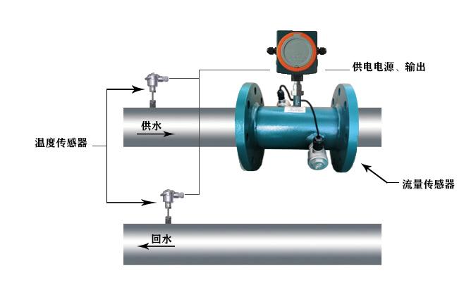 大連海峰TDS-100超聲波雙聲道電子遠傳水表