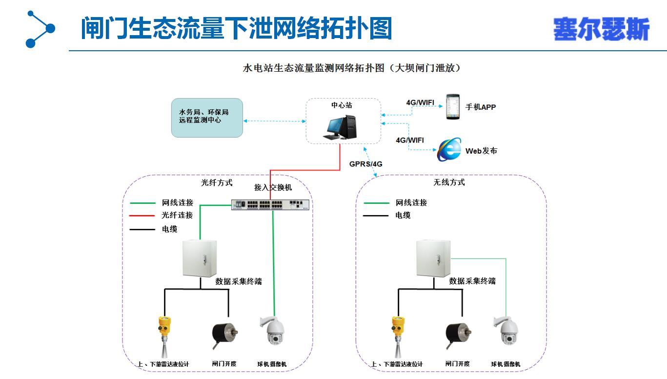 水電站生態流量監測系統