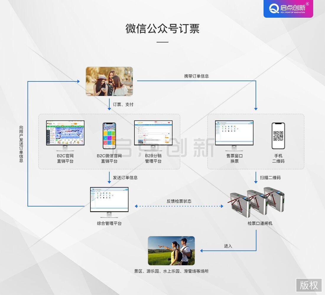 供应新疆微信订票核销系统,和田景区场馆售检票系统