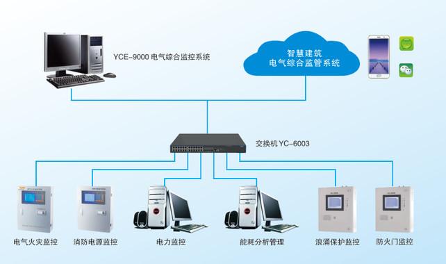 山东HS-ESMS电气综合监控星游2注册统  多个后台整合降低星游2注册本