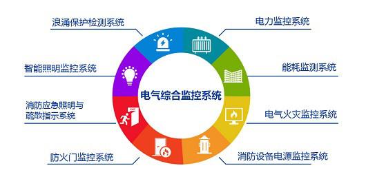 Sunshy-5000电气综合监控星游2注册统高品质新技术