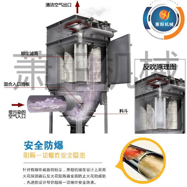 制药厂除尘器,制药厂滤筒除尘污染装备-萧阳环保 16年厂家