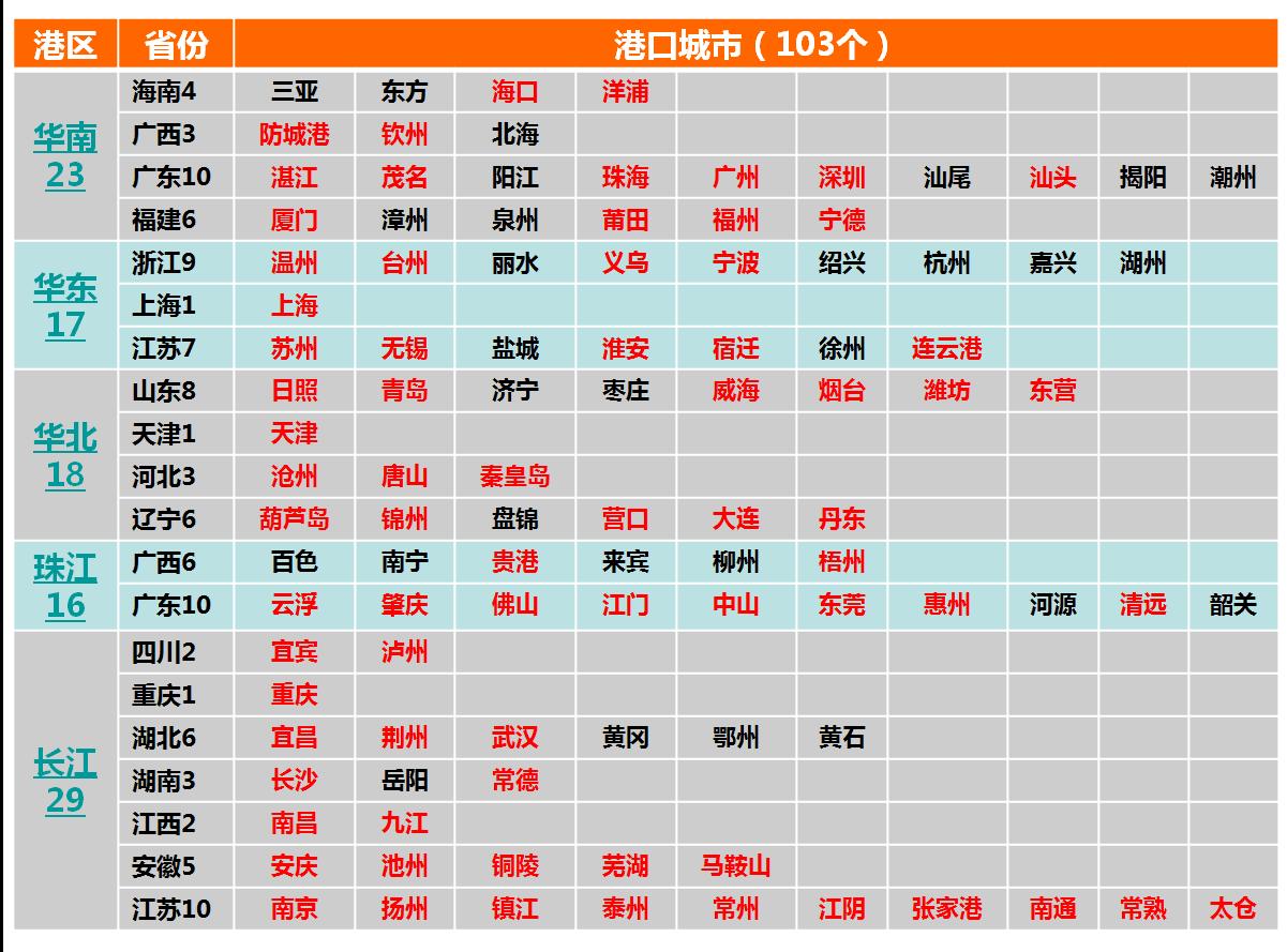 华奥供应链专注全国港口拖车报关