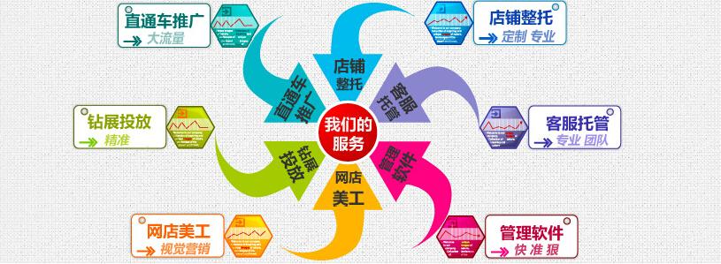 濟南淘寶代運營天貓網店托管-濟南淘商網絡科技公司